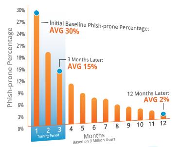 Phishing Statistics